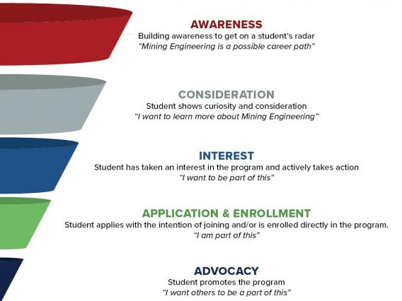 Lowell Institute for Mineral Resources Recruitment Funnel