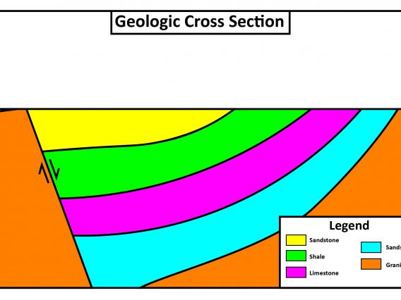 A simple geologic cross section showing 4 folded rock units cut by a fault