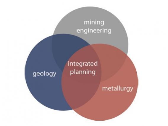 venn diagram showing overlap between metallurgy, geology and mining engineering